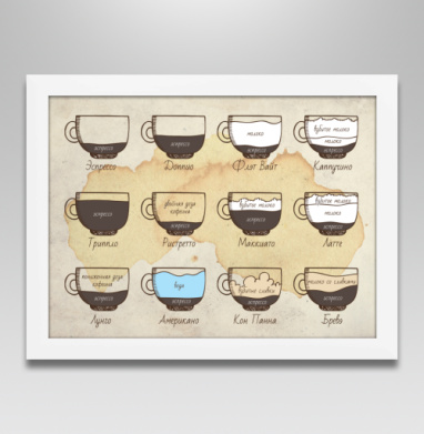 Виды кофе - Постеры, Популярные